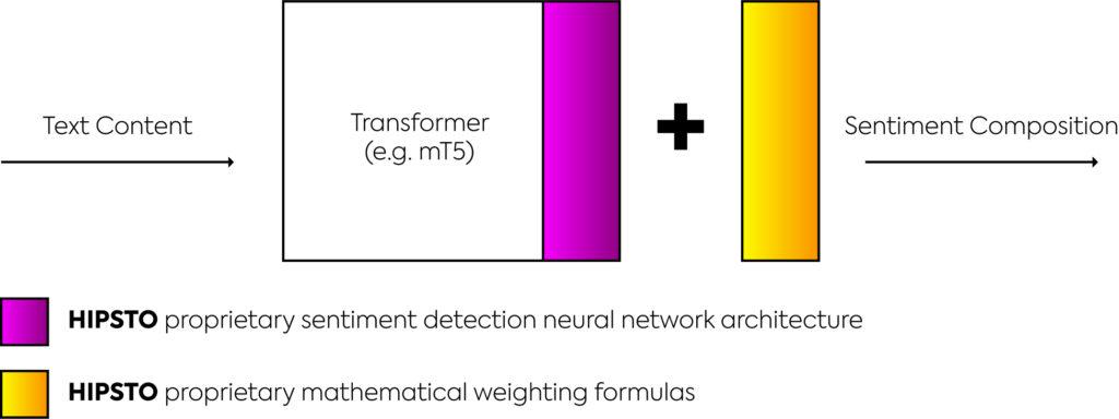 Sentiment analysis process diagram