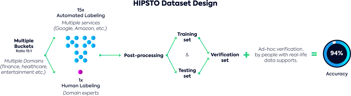 HIPSTO Dataset Design diagram