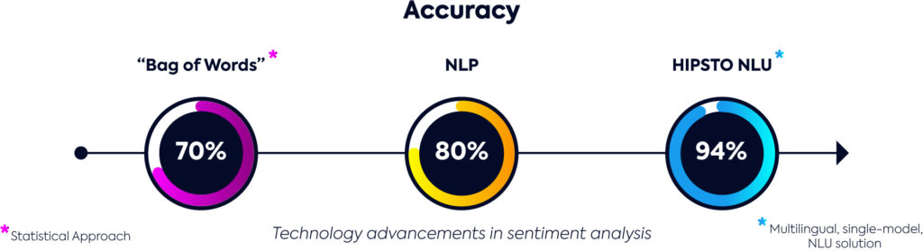 Technology advancements in sentiment analysis diagram
